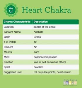 heart-chakra-chart-LG