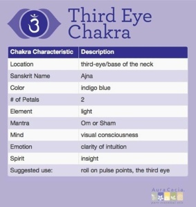 third_eye_chakra_Chart-LG