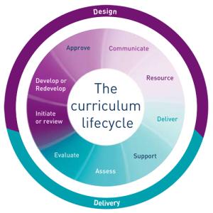 curriculum-lifecycle-diagram